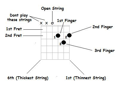 how to tell what chord is being played