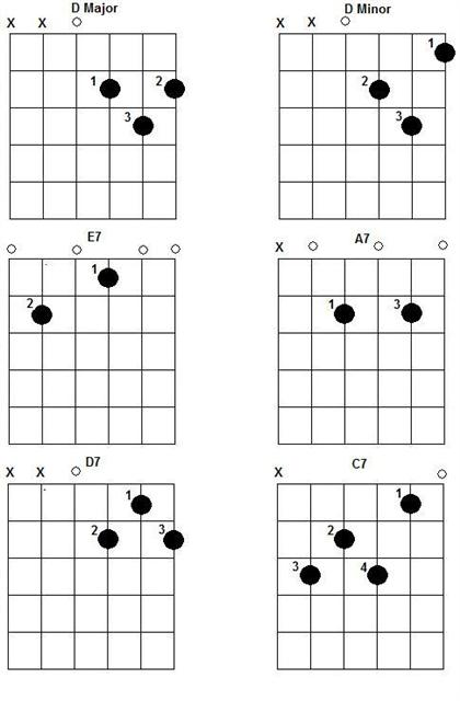 Guitar Chords For Beginners Sm Guitars